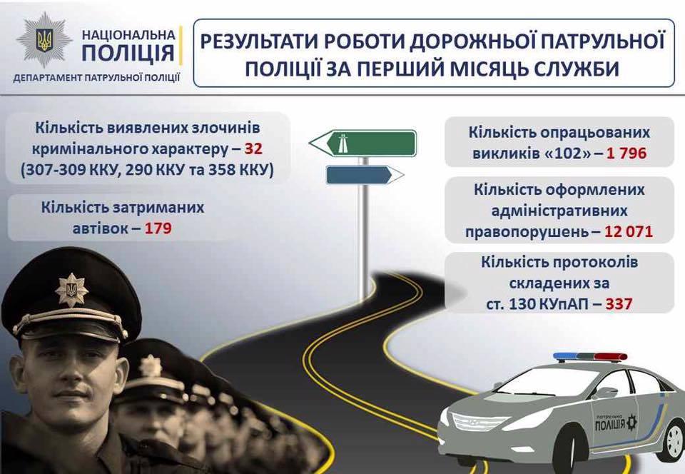 За місяць роботи дорожня поліція зловила 337 п'яних водіїв (інфографіка)