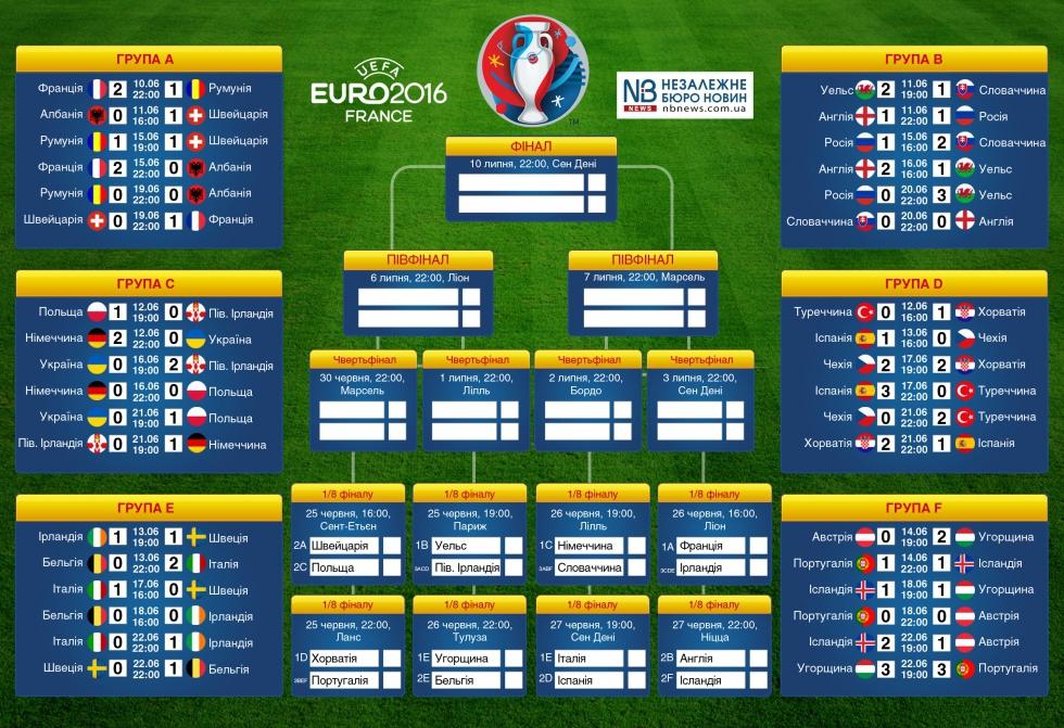 Расписание футбола евро сегодня