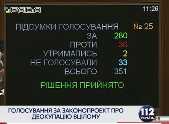 УВерховній Раді прийняли закон, який визнає Росію державою-агресором