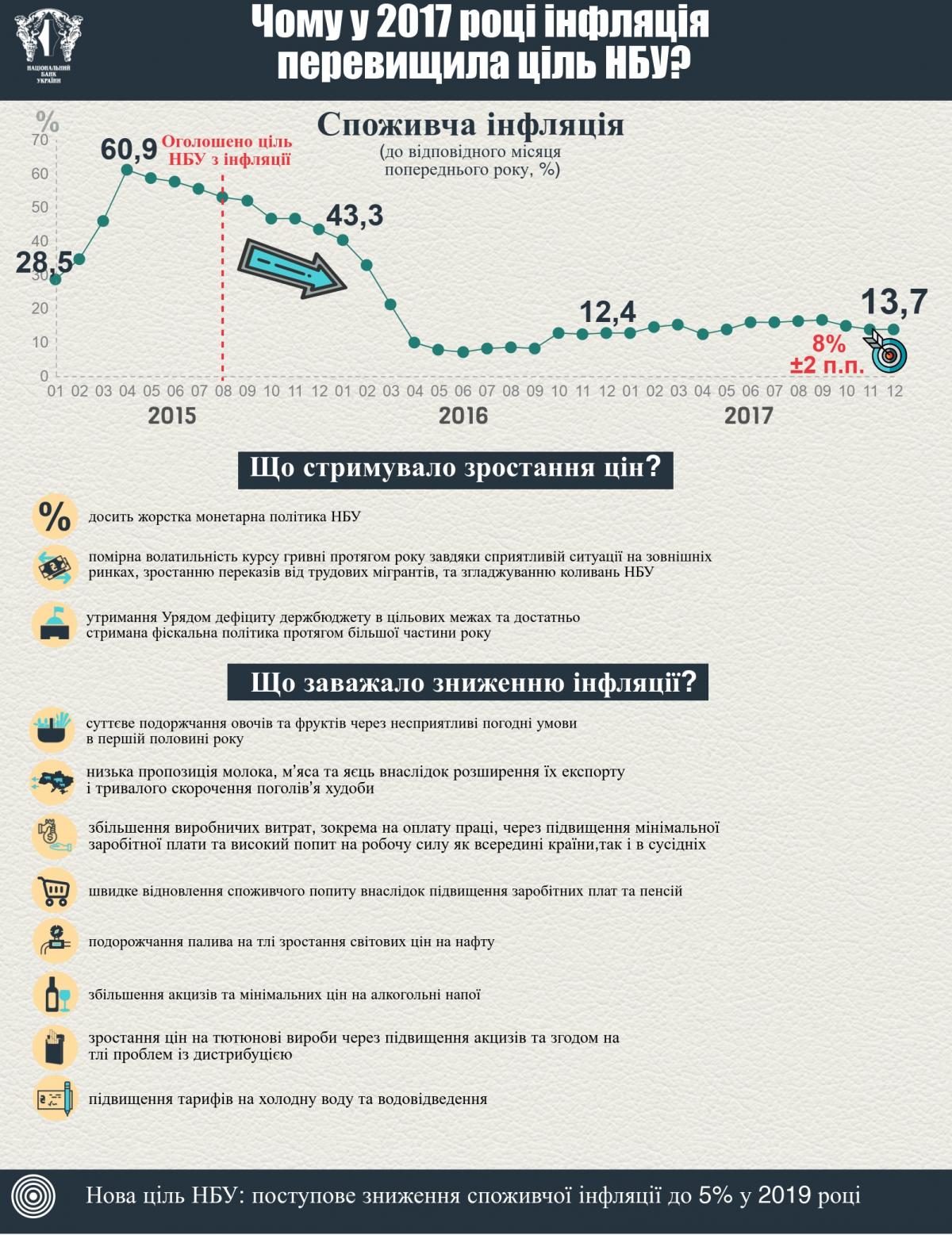 Голова ради НБУ Данилишин: Підвищення облікової ставки незупинить інфляцію