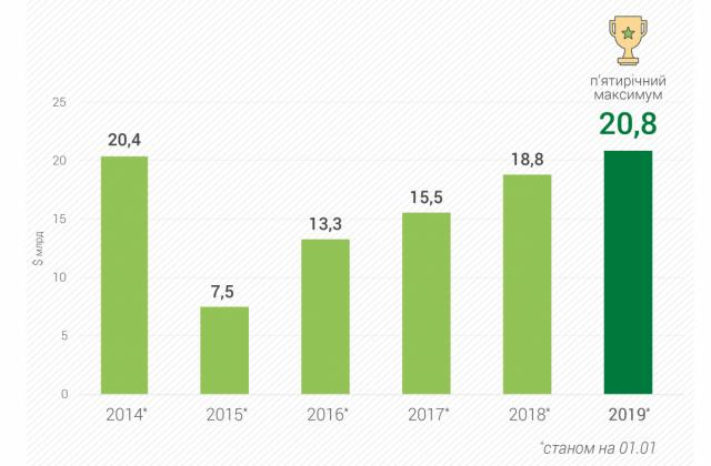 НБУ: У2018 році міжнародні резерви України зросли до п'ятирічного максимуму