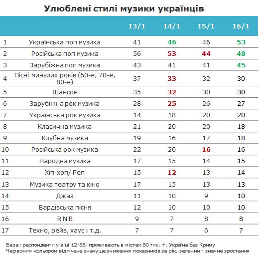 девушки рейтинг русских рэп песен характеристики места