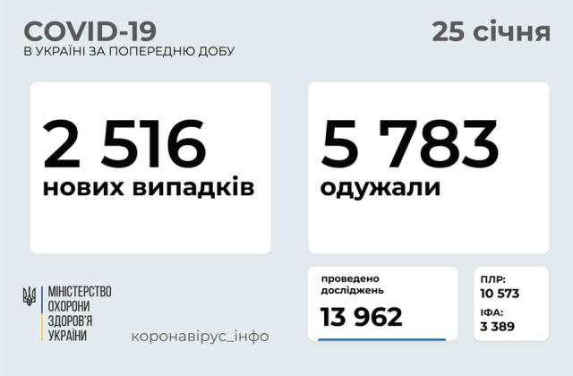 В Україні вже 1,194 млн випадків COVID-19