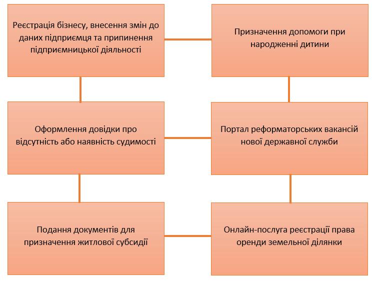 """Результат пошуку зображень за запитом """"Електронне урядування: все, що вам потрібно знати  про Е-послуги"""""""