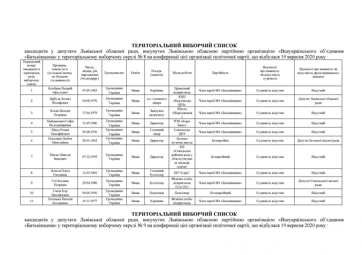 Новини Львова: Список кандидатів до Львівської обласної ...
