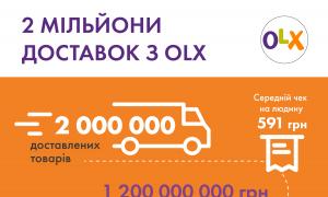 Новини України  Львів увійшов в TOP-5 міст сервісу OLX Доставка e9011f4e811c1